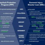 Details on the SBA's Paycheck Protection Program & Economic Injury Disaster Loan