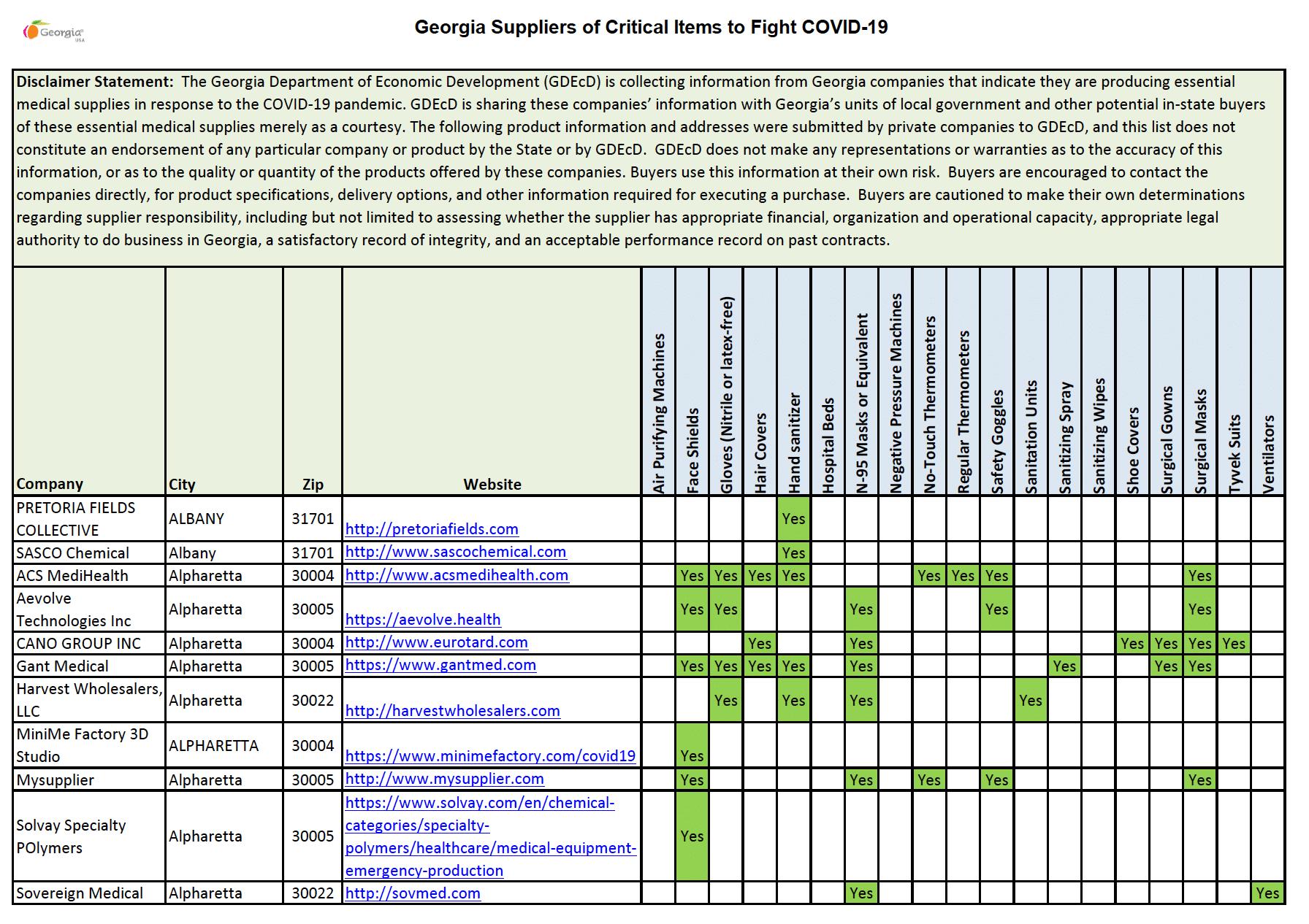 List of Georgia Suppliers Providing PPE
